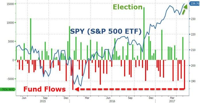 SPY, fund flows