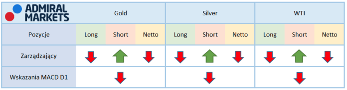 Tabela przedstawiające aktualne pozycję na kontraktach terminowych zarządzających oraz funduszy lewarowanych na rynku surowców