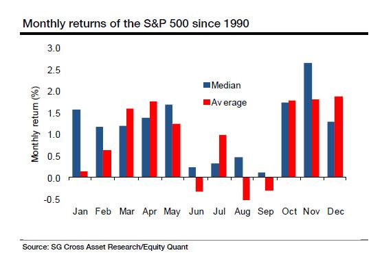 Miesięczne stopy zwrotu dla S&P 500 od 1900 roku