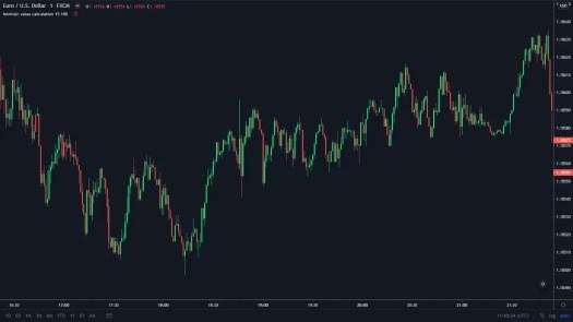 Liquiditeit EUR/USD Forex markt FXminds