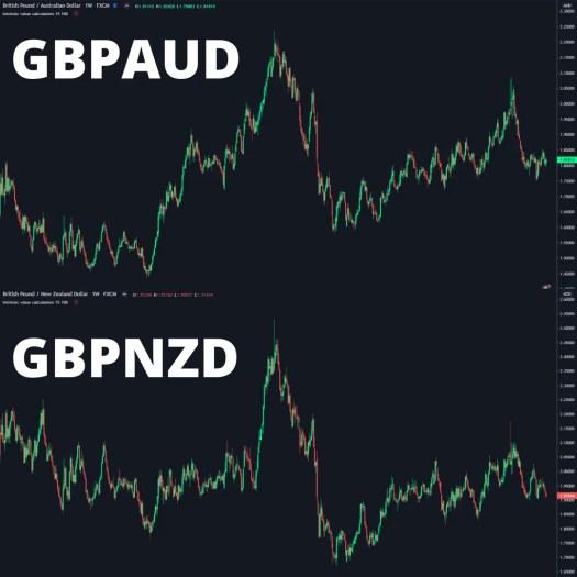 Forex Correlatie GBP FXminds