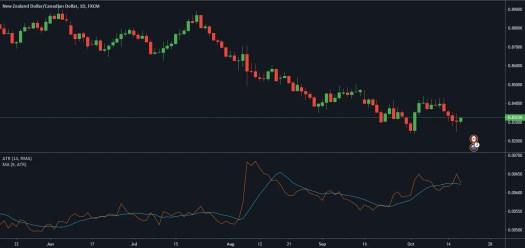 Tradingstijl Algoritmisch indicatoren