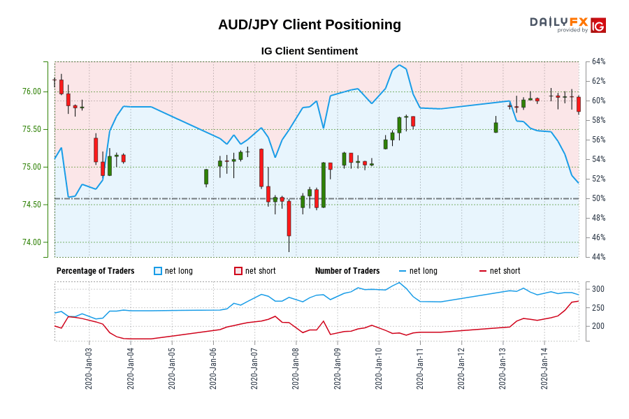 Our information reveals merchants are actually net-short AUD/JPY for the primary time since Jan 02, 2020 when AUD/JPY traded close to 75.80.
