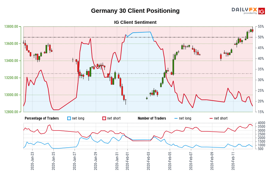 Our information reveals merchants at the moment are at their least net-long Germany 30 since Jan 24 when Germany 30 traded close to 13,505.70.
