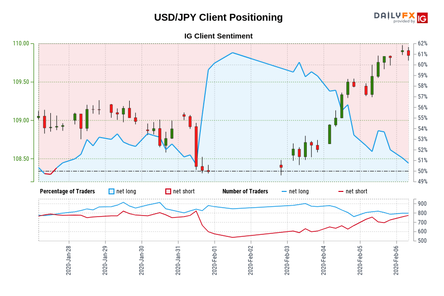 00 GMT when USD/JPY traded close to 108.93.