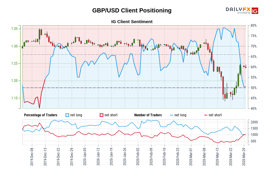 Our knowledge reveals merchants are actually net-short GBP/USD for the primary time since Dec 13, 2019 when GBP/USD traded close to 1.33.