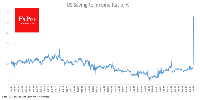 Savings to income rate surged to 33%