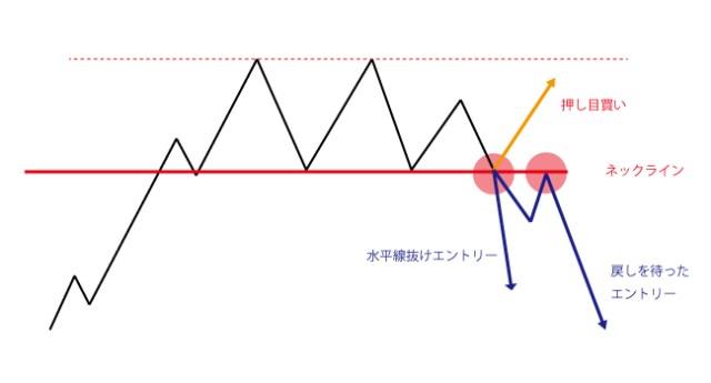 ヘッドアンドショルダーの変形
