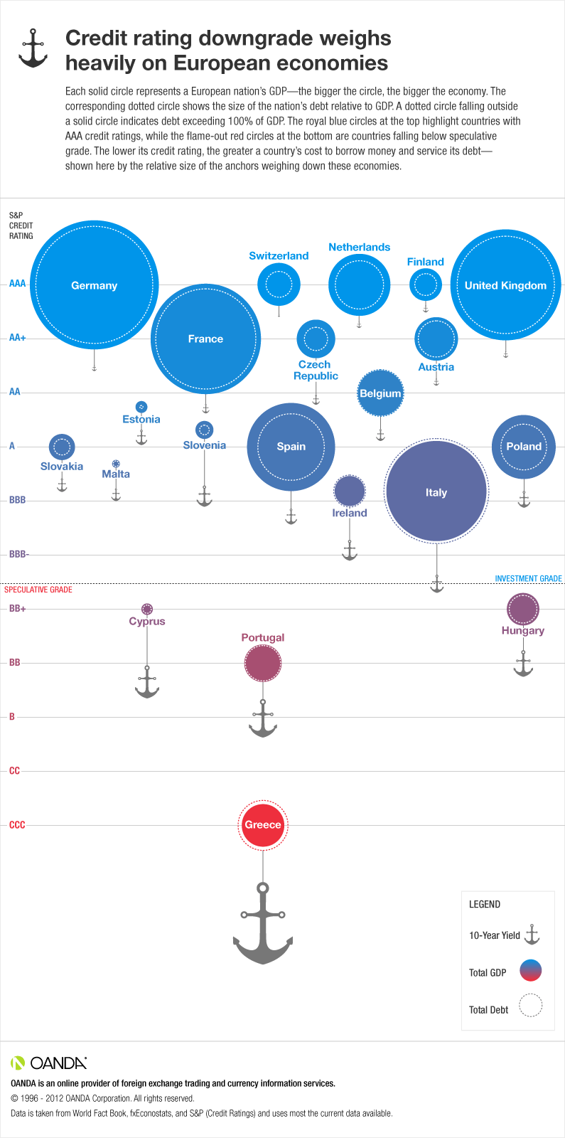 Sovereign income, debt, and credit by region