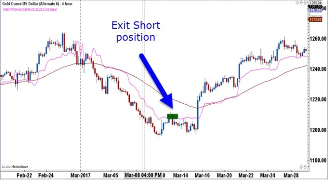 The Chart Below Shows A 4 Hour Gold With Stop Loss Calculated For Short Position