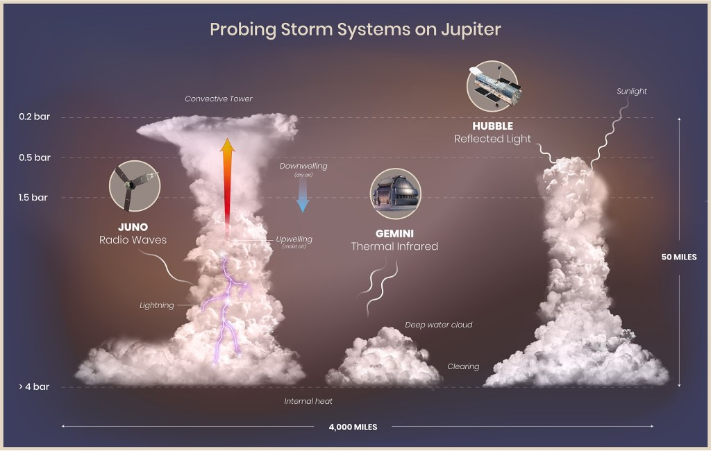 Illustration of Jovian convective storms and the instruments used to examine them.