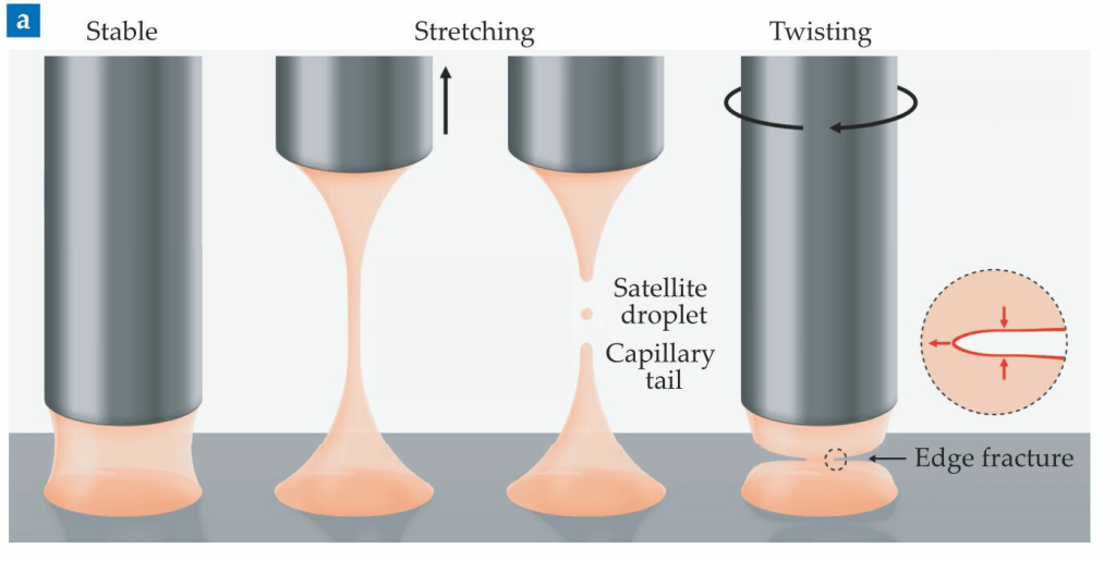 Illustration of methods of breaking a liquid bridge in a viscoelastic fluid. From left to right, a stable bridge, a stretched bridge thinning, a stretched bridge breaking up into droplets and a tail, and a twisted bridge breaking cleanly.