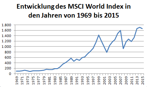 ETF MSCI World