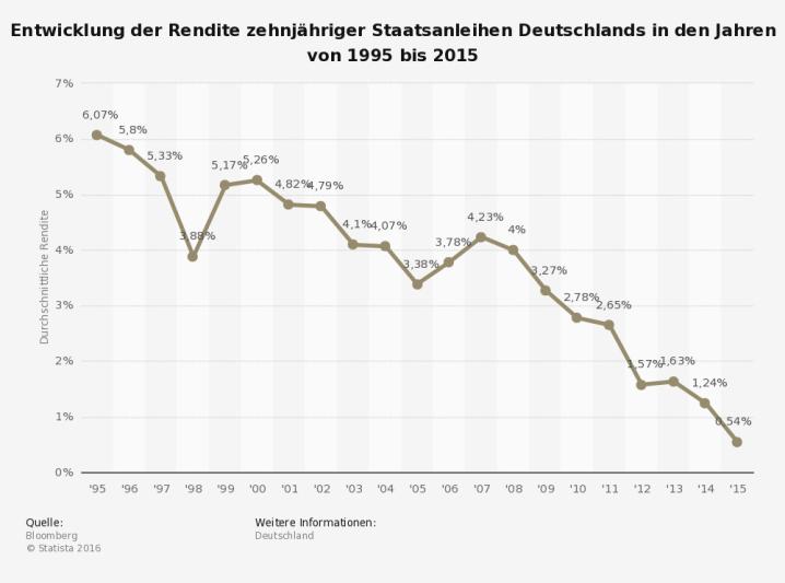 Copyright Statista 2016