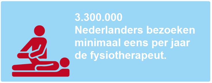 zorggebruik fysiotherapie nederland 2014