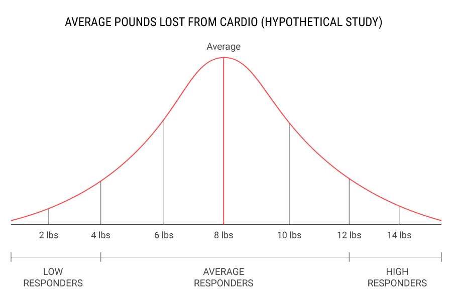 hypothetical_cardio_study
