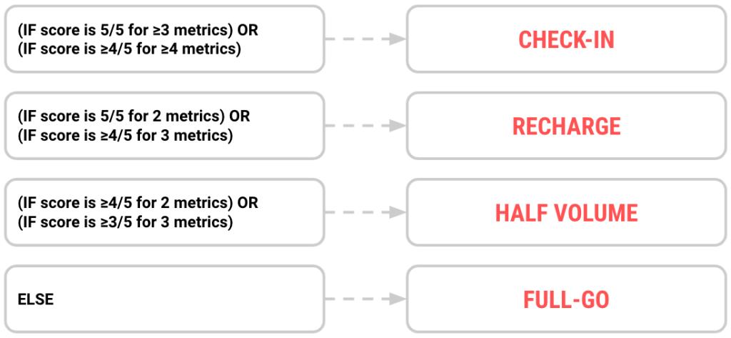 wellness survey decision tree