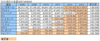 ASEANの一人当たり名目GDP