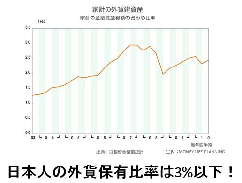 日本人の外貨建て資産比率(日銀資金循環統計)