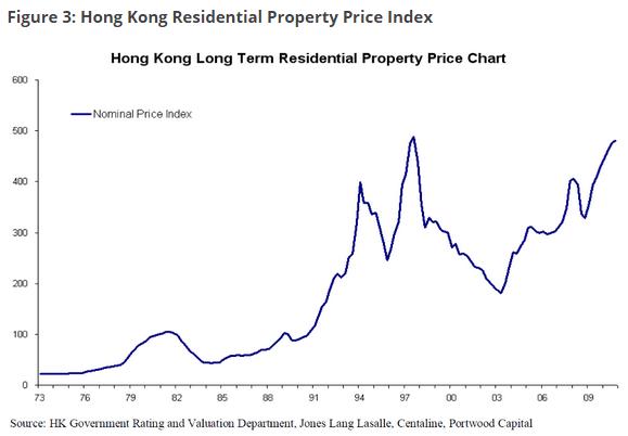 香港の不動産価格推移