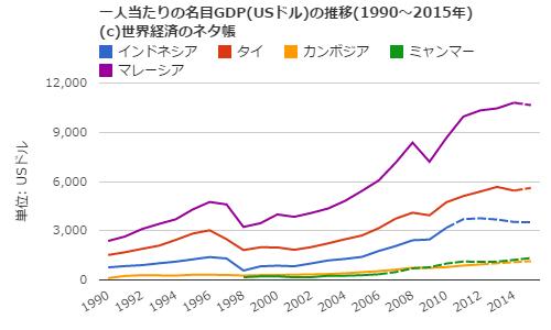 ASEAN一人当たりGDP