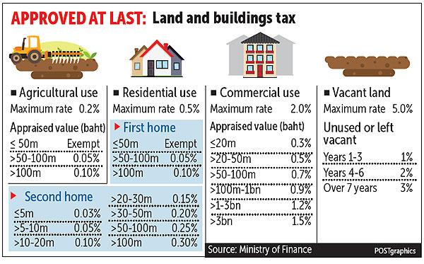 land houses tax Thai