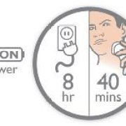 40+ Shaving Minutes