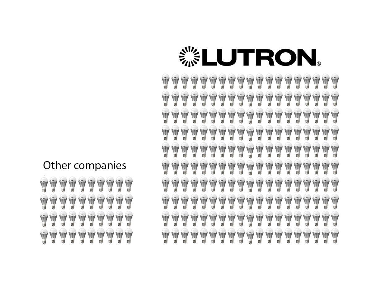 Lutron Macl 153m Wh Maestro 150 Watt Multi Location Cfl