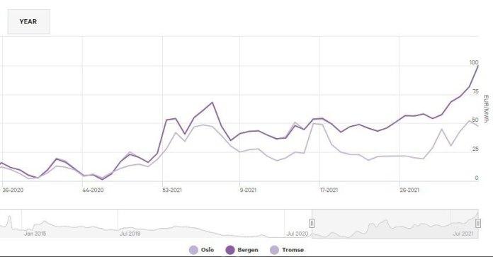 Średnia tygodniowa cena energii elektrycznej na skandynawskiej giełdzie Nordpool w ciągu ostatniego roku.
