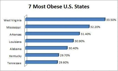 https://i2.wp.com/g.fool.com/editorial/images/44970/most-obese-states_1_large.JPG