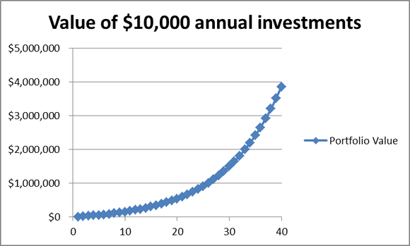 Chart of hypothetical investment growth over time.