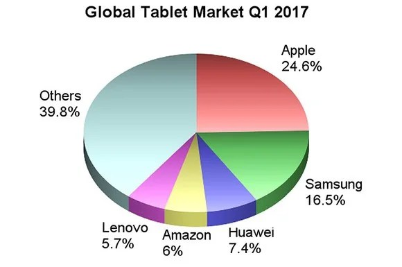 The global tablet market, Q1 2017.