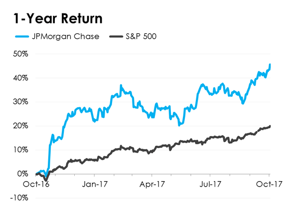 A line chart comparing JPMorgan Chase's stock performance to the S&P 500.