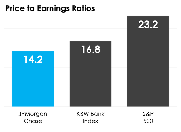 A bar chart comparing JPMorgan Chase's price-to-earnings ratio to the median on the KBW Bank Index and S&P 500.