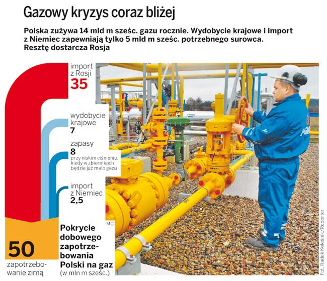 PGNiG: Informujemy, że gazu zimą zabraknie