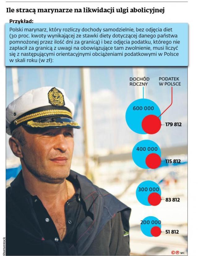 Ile stracą marynarze na likwidacji ulgi abolicyjnej