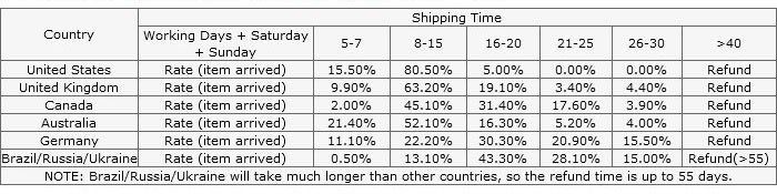 shipping coverage