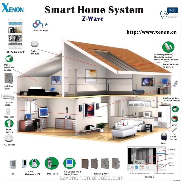 Image Result For Best Smart Home Security Camera System