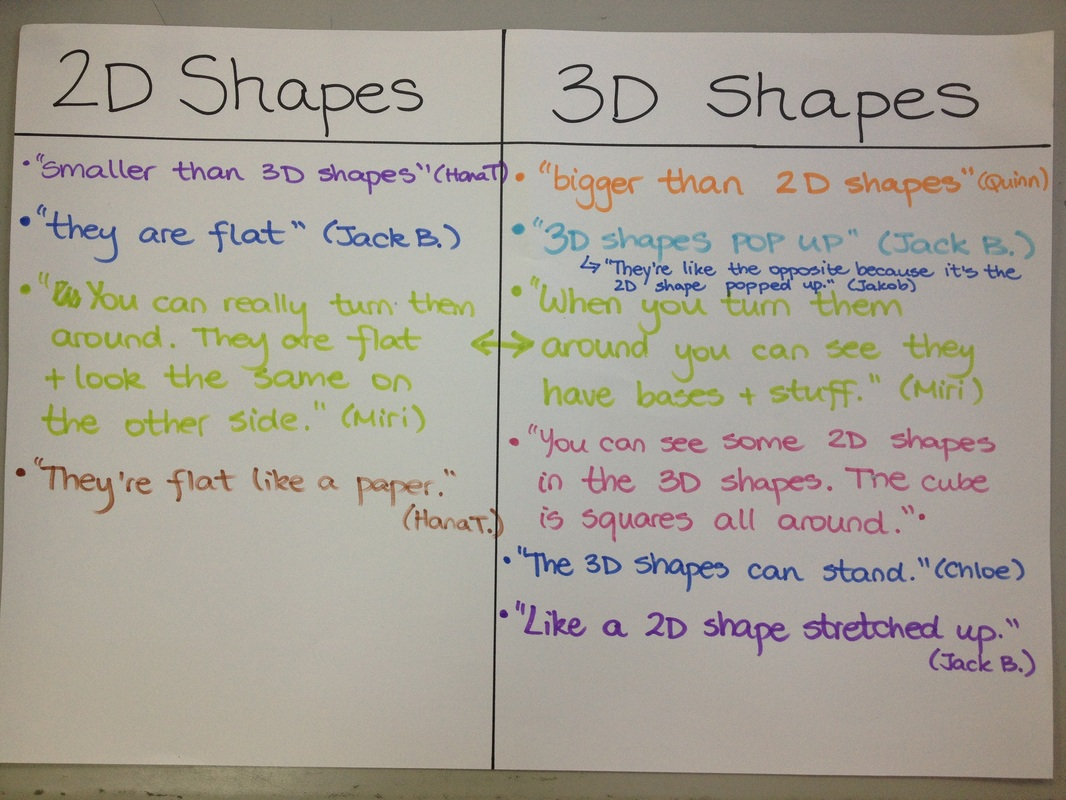 Exploring 3d Shapes In Our Community