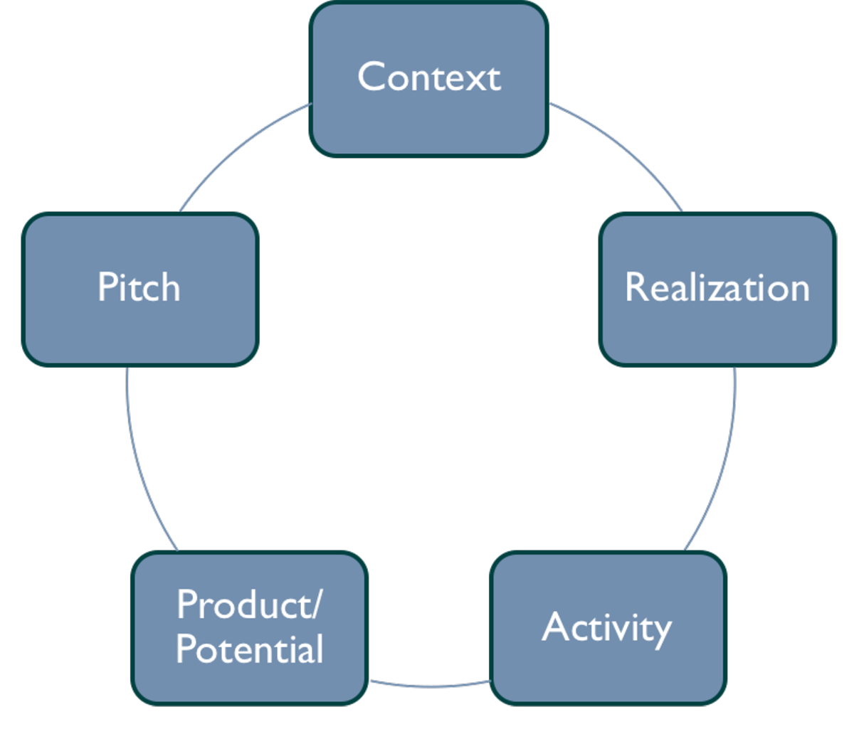 A CRAPP Business Story Structure