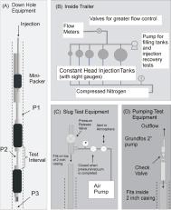 Packer Testing Cartoon Diagram
