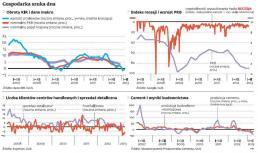 Wskazniki ekonomiczne