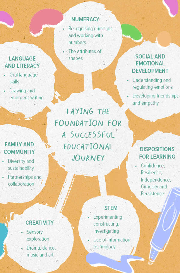 Educational Journey, Early Learning & Education Centre