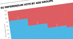 Britain's youth voted Remain – POLITICO