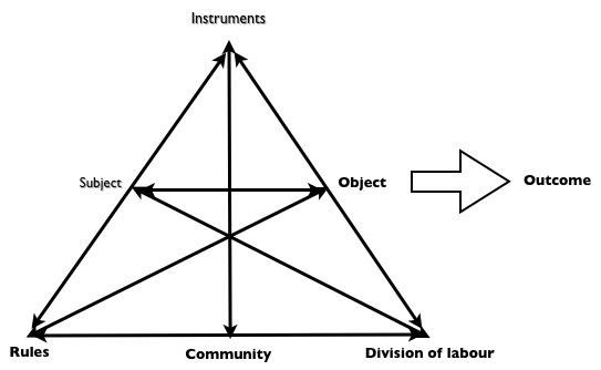 Activiteitensysteem
