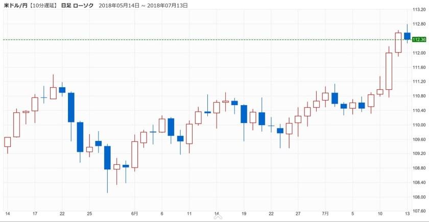 米ドル・円の為替チャート