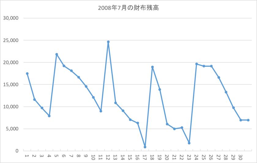 財布の残高-2008年7月