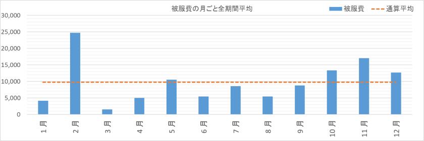 被服費の1月から12月平均