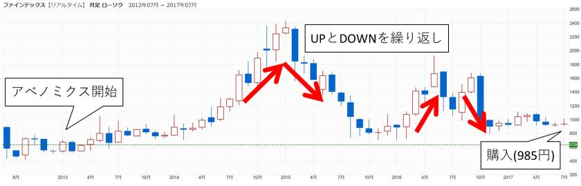 フィンデックスの株価
