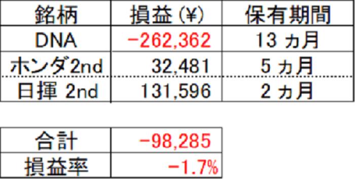 日本株損益2019年3月